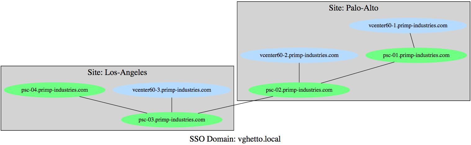 vcenter_server_and_platform_services_controller_topology_diagram_0