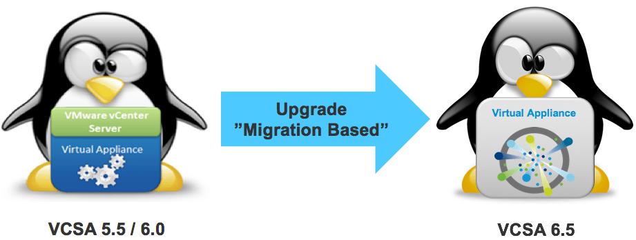 upgrade-vcsa-55-60-to-vcsa65