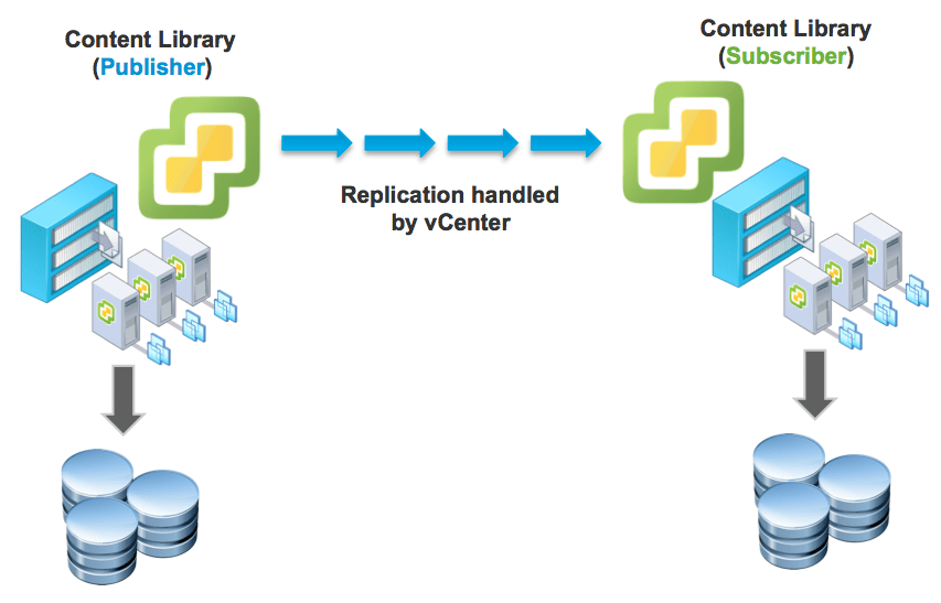 External replication of vSphere Content Library