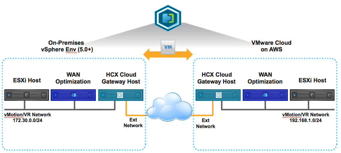 Getting started with Hybrid Cloud Extension (HCX) on VMware