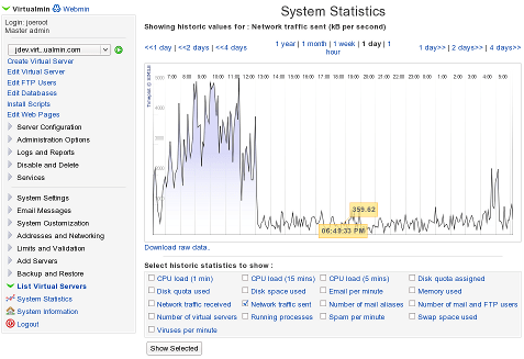 Virtualmin system graphs screenshot