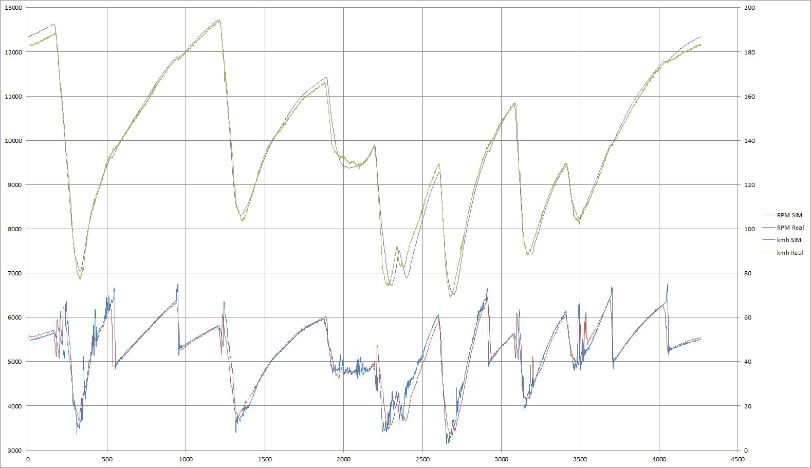 Game Stock Car Telemetry Comparison Virtualr