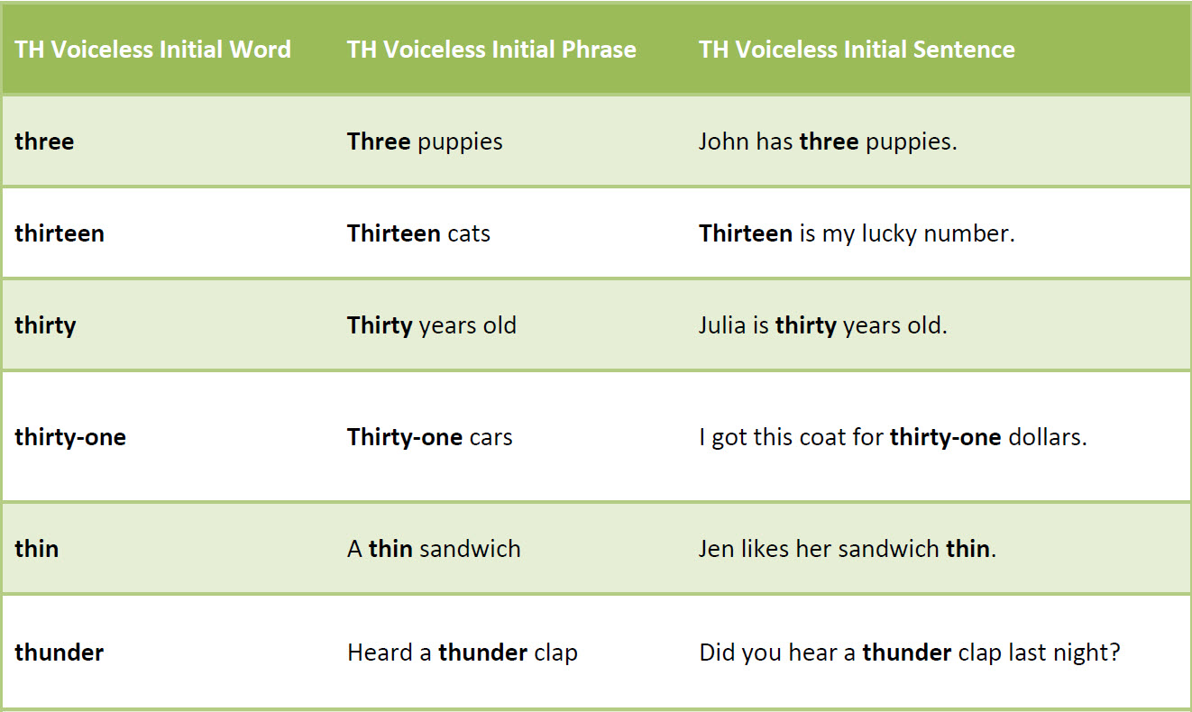 Free Th Voiceless Initial Articulation Worksheet