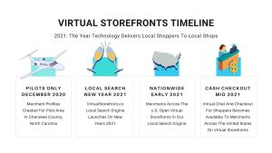 Virtual Storefronts Launch Timeline 2021