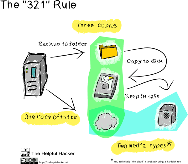 3-2-1 rule for backups