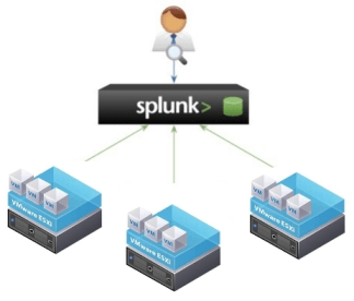 Splunk and ESXi