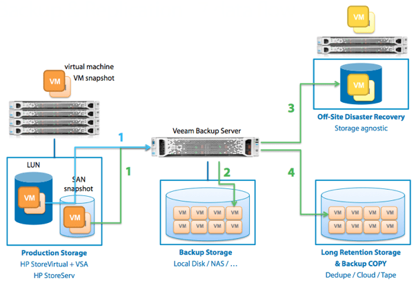 How Veeam 7 SAN backups work