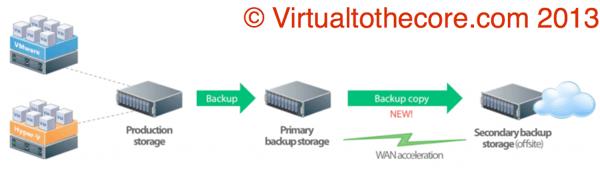 Veeam backup copy how it works