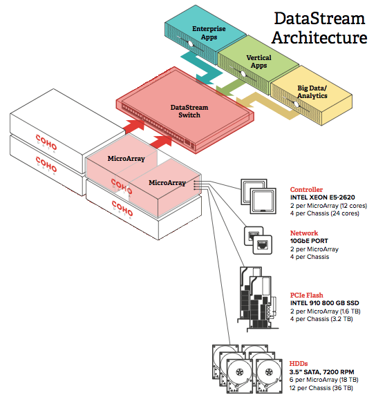 Datastream Architecture