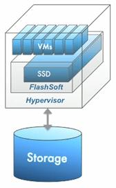 Flashsoft Architecture