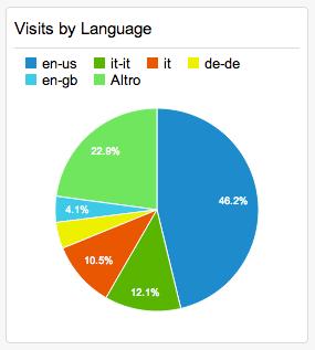 Google analytics 2014