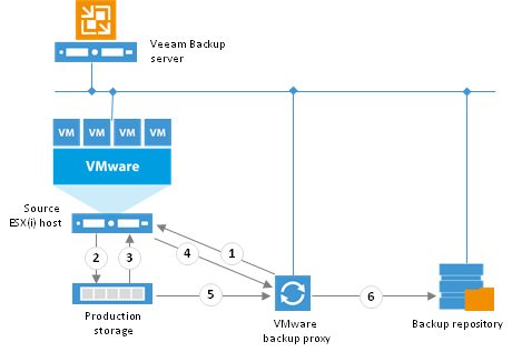 Test DirectSAN backups without a physical Veeam server - Virtual to