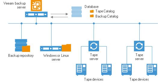 8 gems in Veeam Availability Suite v8  Part 6: Tape Server - Virtual