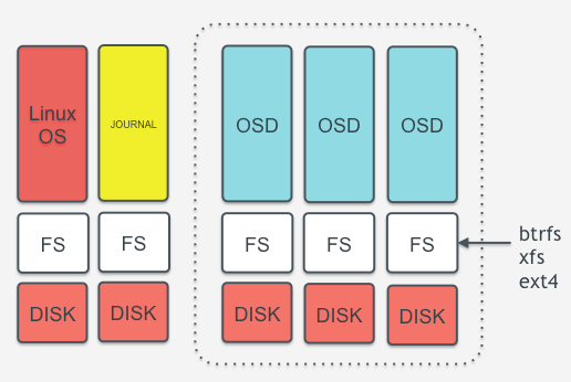 OSD Server design