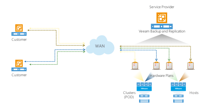 Veeam Cloud Connect Replication, Service Provider view