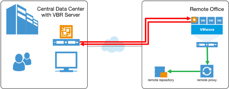 Enterprise Enhancements in Veeam v9: ROBO and Tape - Virtual