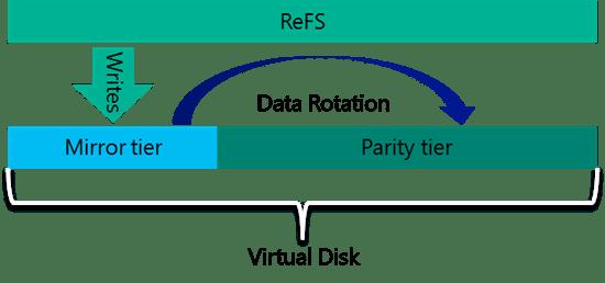 multiresilientvirtualdisk-png-550x0