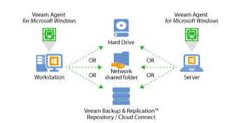Use Veeam Backup & Replication Free Edition to collect Veeam Agents