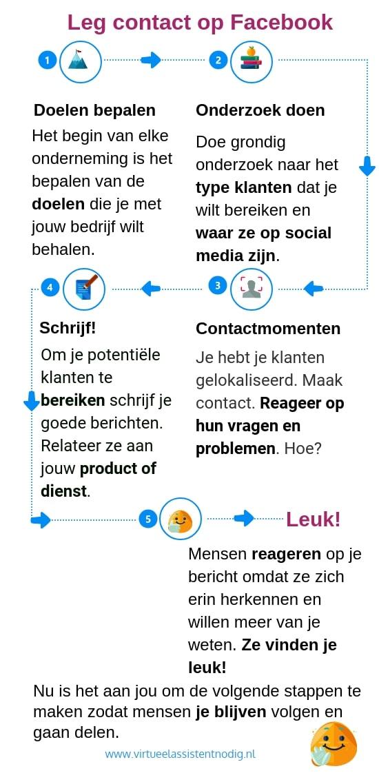 Infographic Facebookmarketing