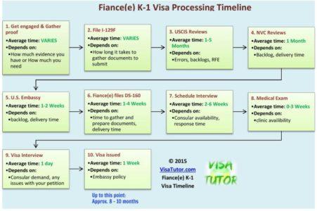 K1 visa timeline and processing time