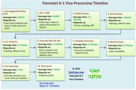 How long the K1 visa timeline and processing times take on average for fiance visa applicants. It includes I-129F processing, NVC, and K-1 interview