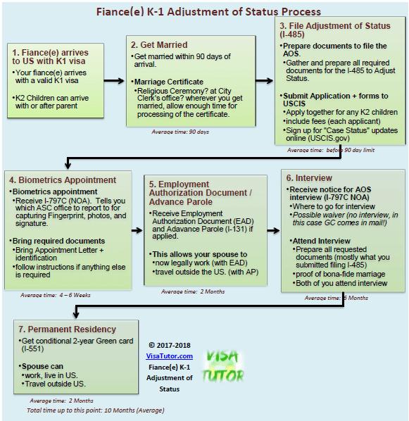 fiance k1 visa adjustment of status visa tutorthe fiance k1 visa adjustment of status flowchart timeline diagram for couples