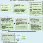 The Fiance K1 visa adjustment of Status flowchart timeline diagram for couples