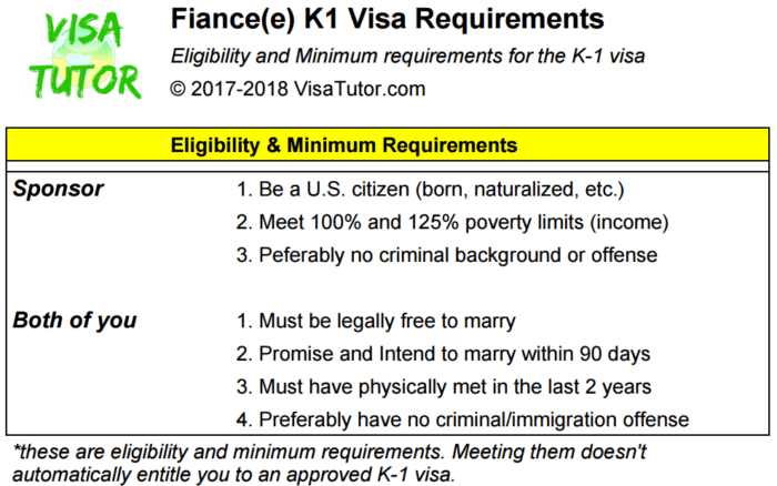 K-1 fiance(e) visa requirements minimum and eligibility for 2017 and 2018