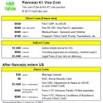 List of K-1 visa costs