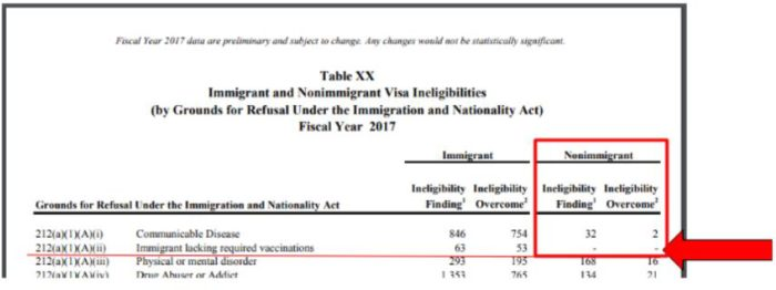 the US DOS statistics show visa refusal due to missing immunizations