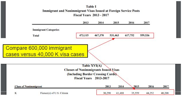 statistics on immigrant visa cases that lawyers may handle. It's compares immigrant to fiance K visas.