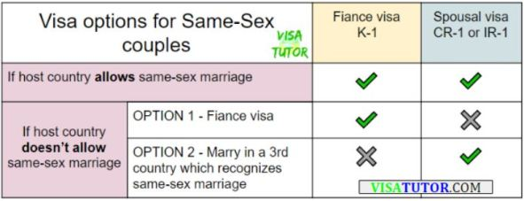 Chart and diagram of the fiance K1 visa for same-sex couples