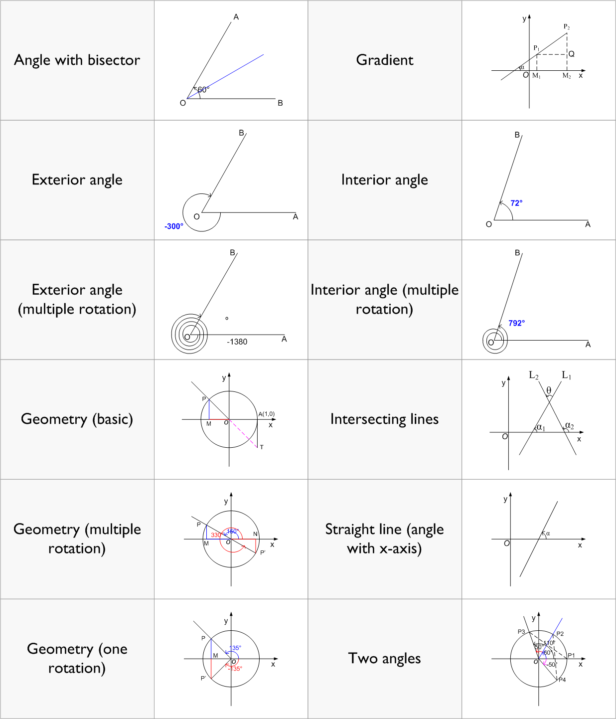 Angle Shapes Help You Illustrate Geometry In Visio Visio Guy