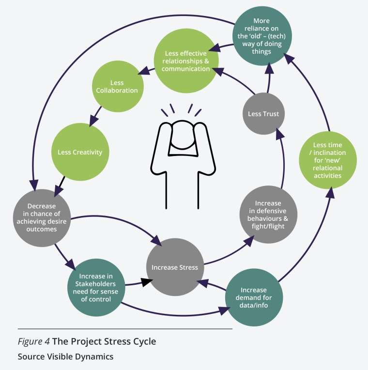 illustration of the Project Stress Cycle