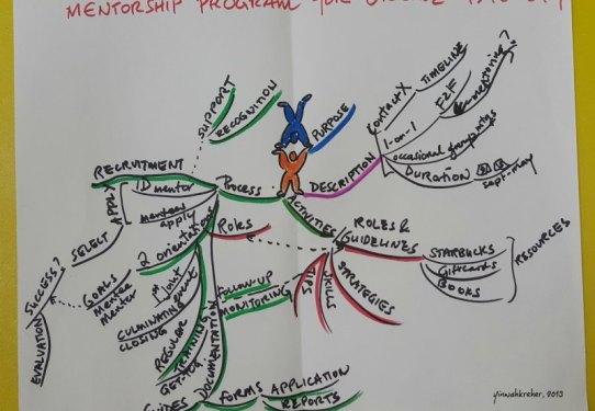 Yin Wah Kreher E-mentoring Mindmap
