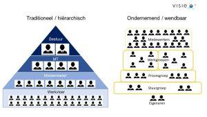 Organisatiestructuur, strategie, organogram