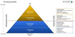 Sales, strategisch, functioneel, verkoop, commercieel