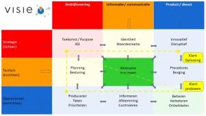 Strategie, tactiek, organisatieontwikkeling, commercie, selling, future