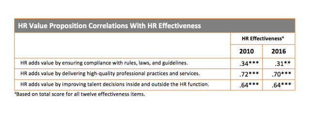 Table showing HR Value Proposition Correlations With HR Effectiveness