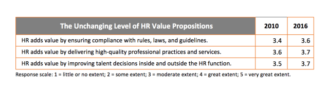 Table showing the Unchanging Level of HR Value Propositions