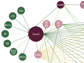 GEF Network Diagram