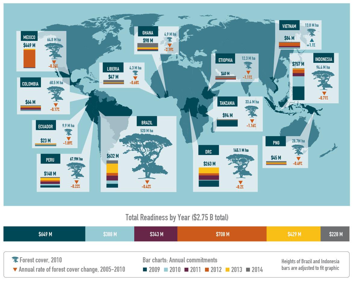 REDD Readiness Map