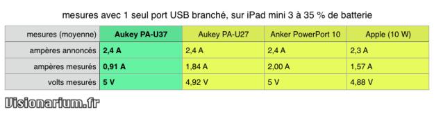test chargeur Aukey sur Amazon : comparatif