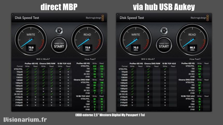 test-chargeur-hub-USB3-aukey-cbh18_DiskSpeedTest