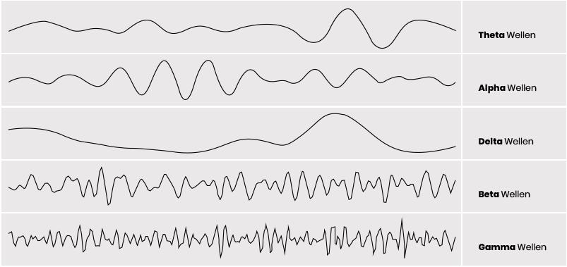 gehirnwellen muster Brainwave Entrainment