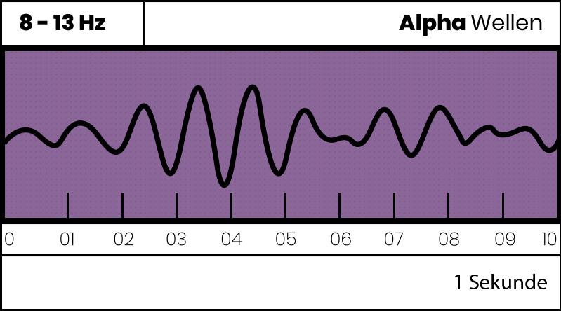 Alpha Gehirnwellen,  Alpha Waves