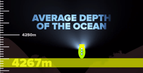 The average depth of the ocean is 4267 meters