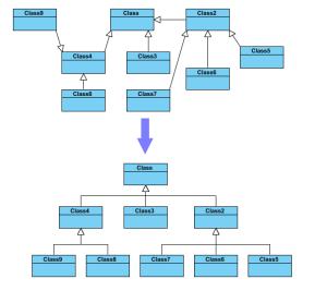 Diagram Layout  Visual Modeling  UML Tool