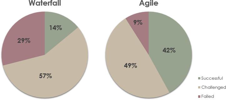 瀑布vs敏捷项目的成功率