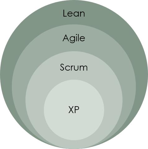 敏捷,精益,Scrum和XP